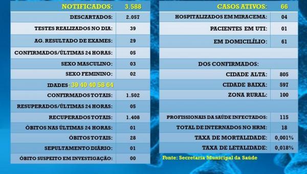 2021 JÁ SUPERA 2020 EM MORTES POR COVID-19 EM MIRACEMA